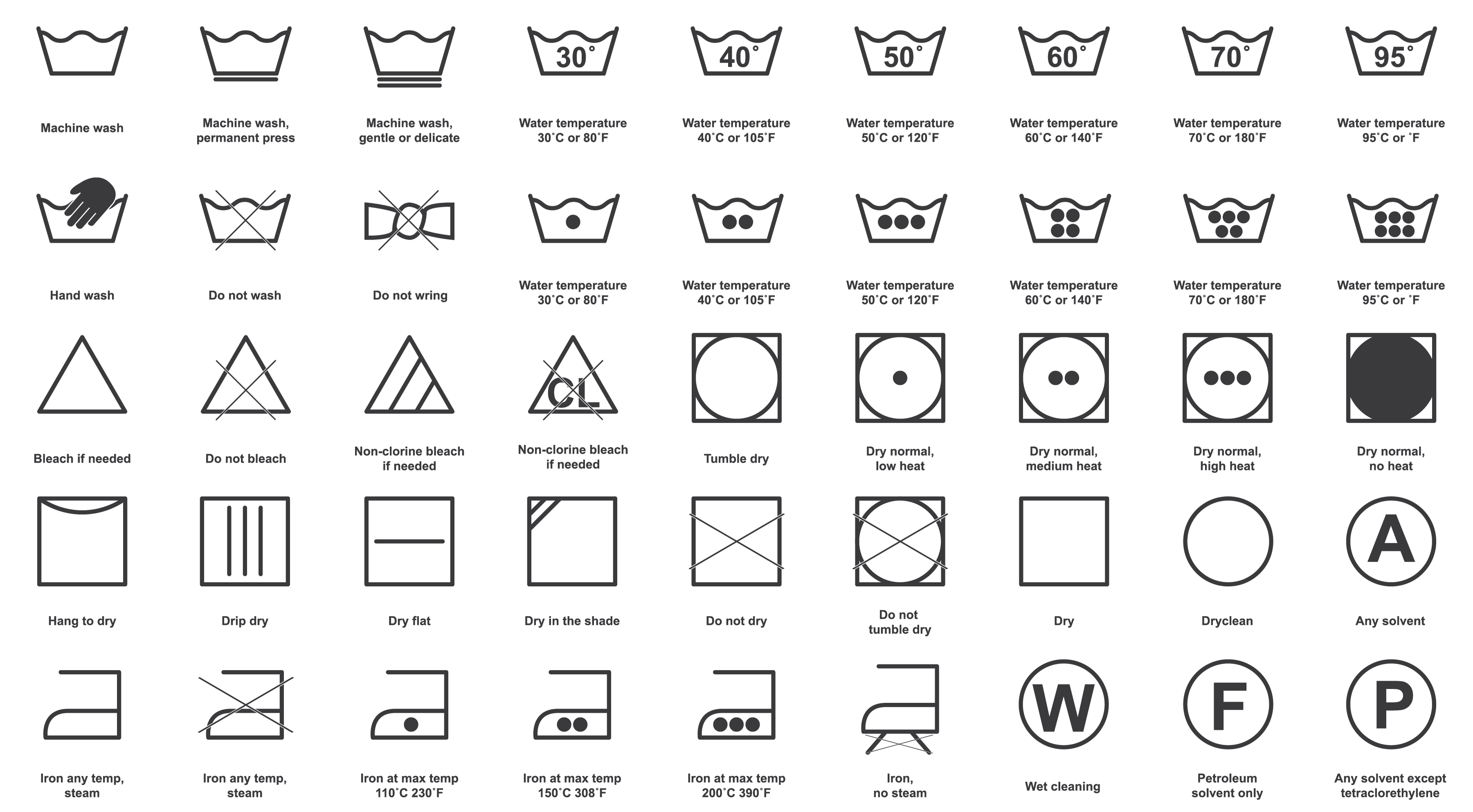 Complete guide to all wash symbols